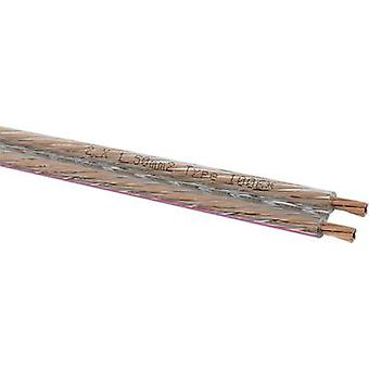 Oehlbach 1006 Speaker cable 2 x 1.50 mm² Transparent Sold by the metre