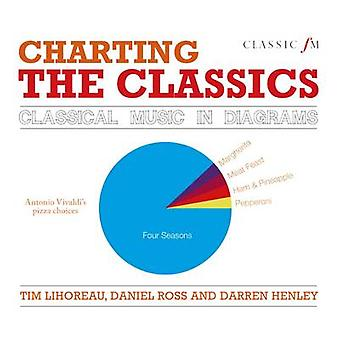 Charting the Classics - Classical Music in Diagrams by Tim Lihoreau -
