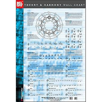 Theory and Harmony Wall Chart (Wall Chart)